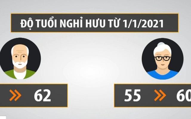 tuoi-nghi-huu-tu-ngay-01-01-2021-kien-nghiep