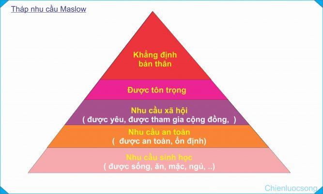 thap-nhu-cau-maslow-kien-nghiep-group1